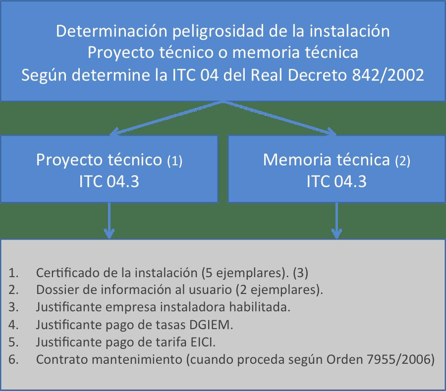 Inspección y Control Industrial ECI